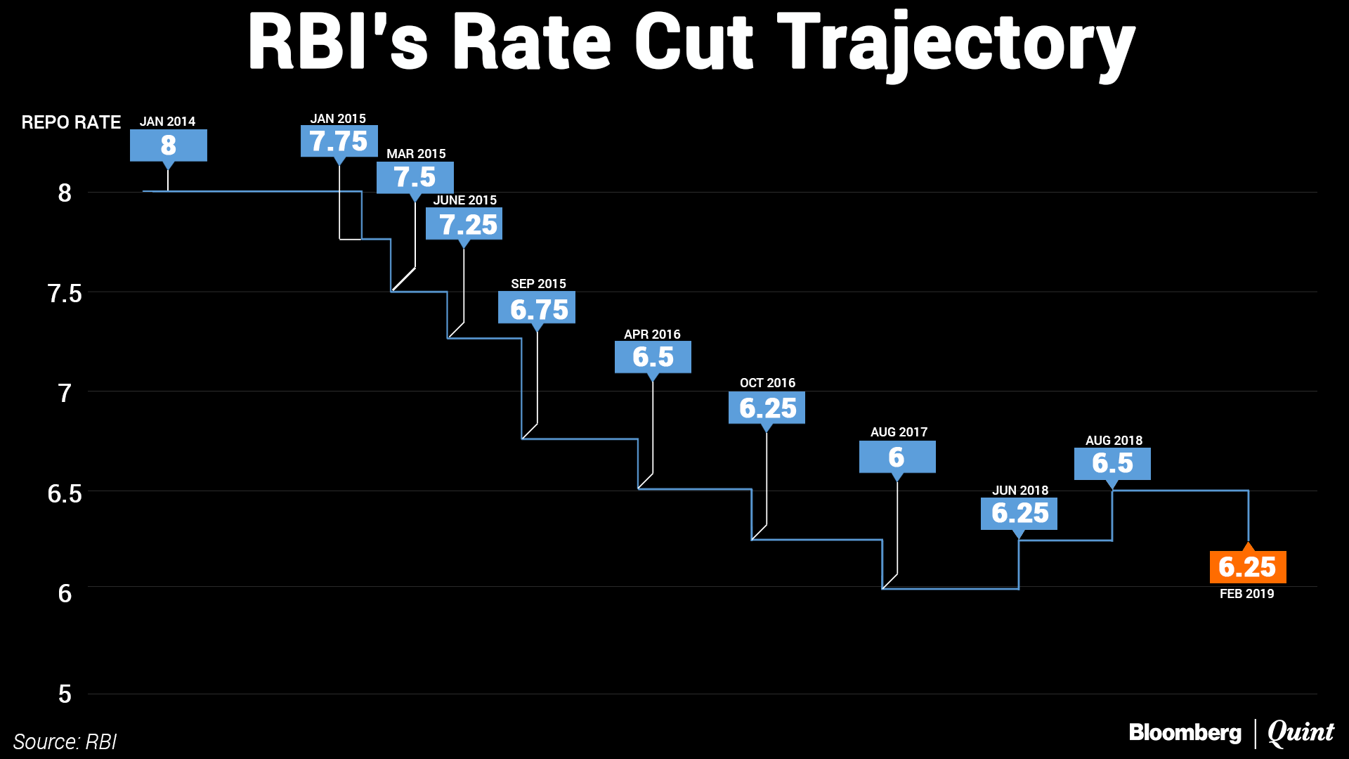 RBI cuts lending rate by 0.25%, projects GDP growth at 7.4%