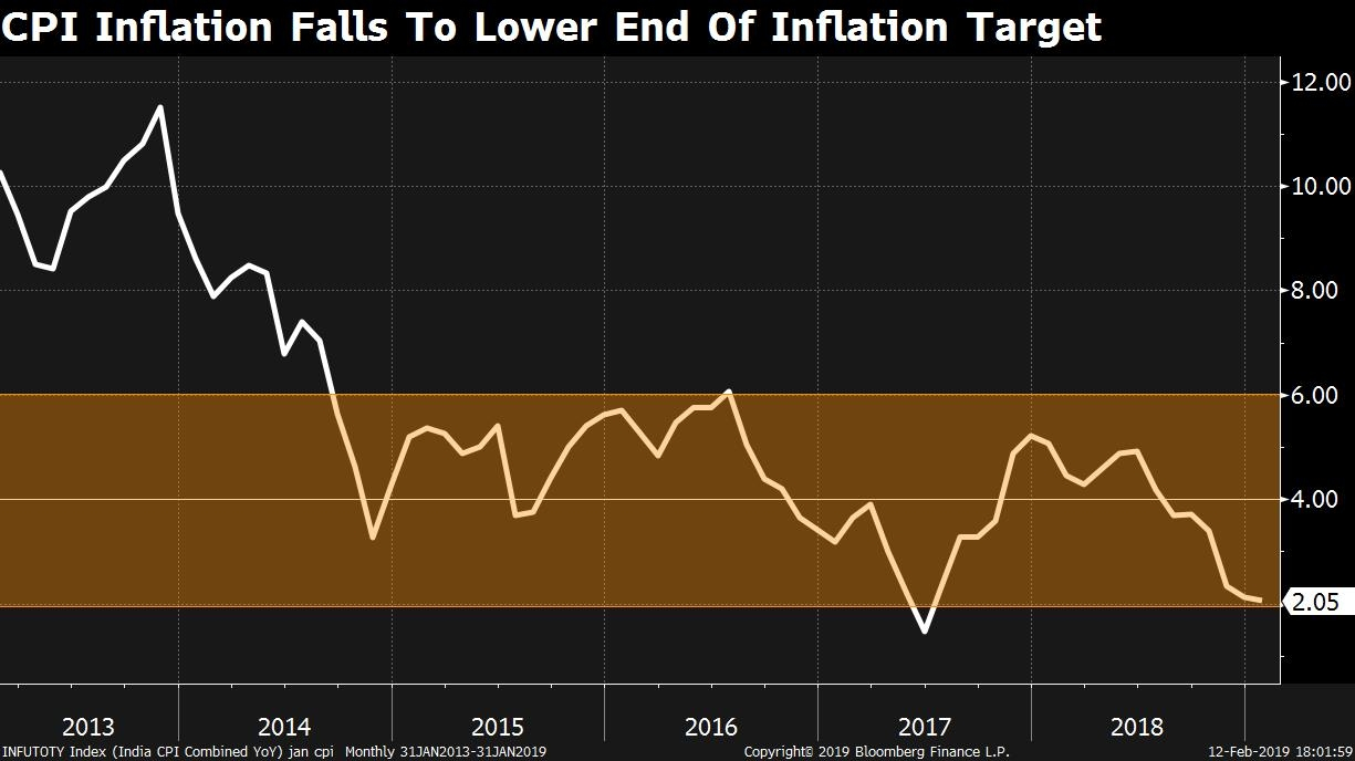 India's January inflation pace drops; RBI could cut rates again