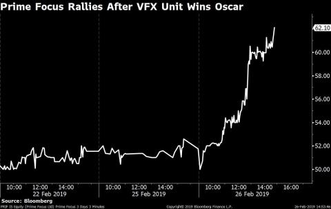 Sensex termine plus de 200 points plus bas; Nifty met fin au rallye de quatre jours