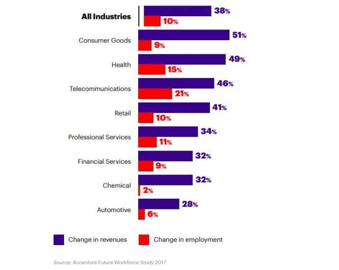 Accenture stima che se le aziende investono in AI e in collaborazione uomo-macchina alla stessa velocità come le aziende top-performing, potrebbero aumentare i ricavi e sollevare profitti globali.