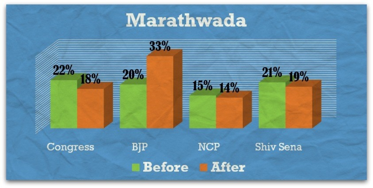 Marathwada – before and after Modi rallies.