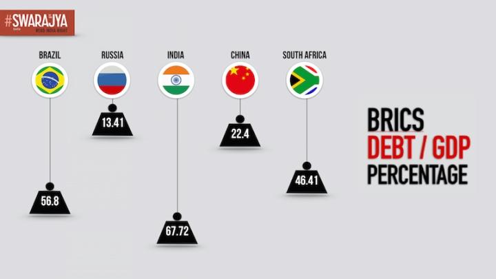 The Debt Burden Of BRICS