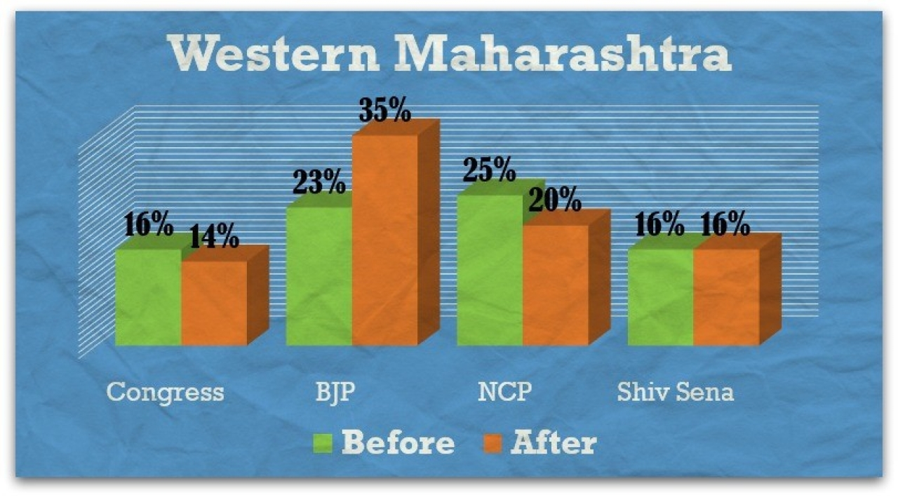 Western Maharashtra – before and after Modi rallies.