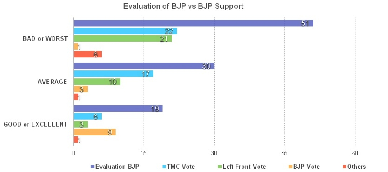 Only some of those who rate the BJP highly are likely to vote for the BJP