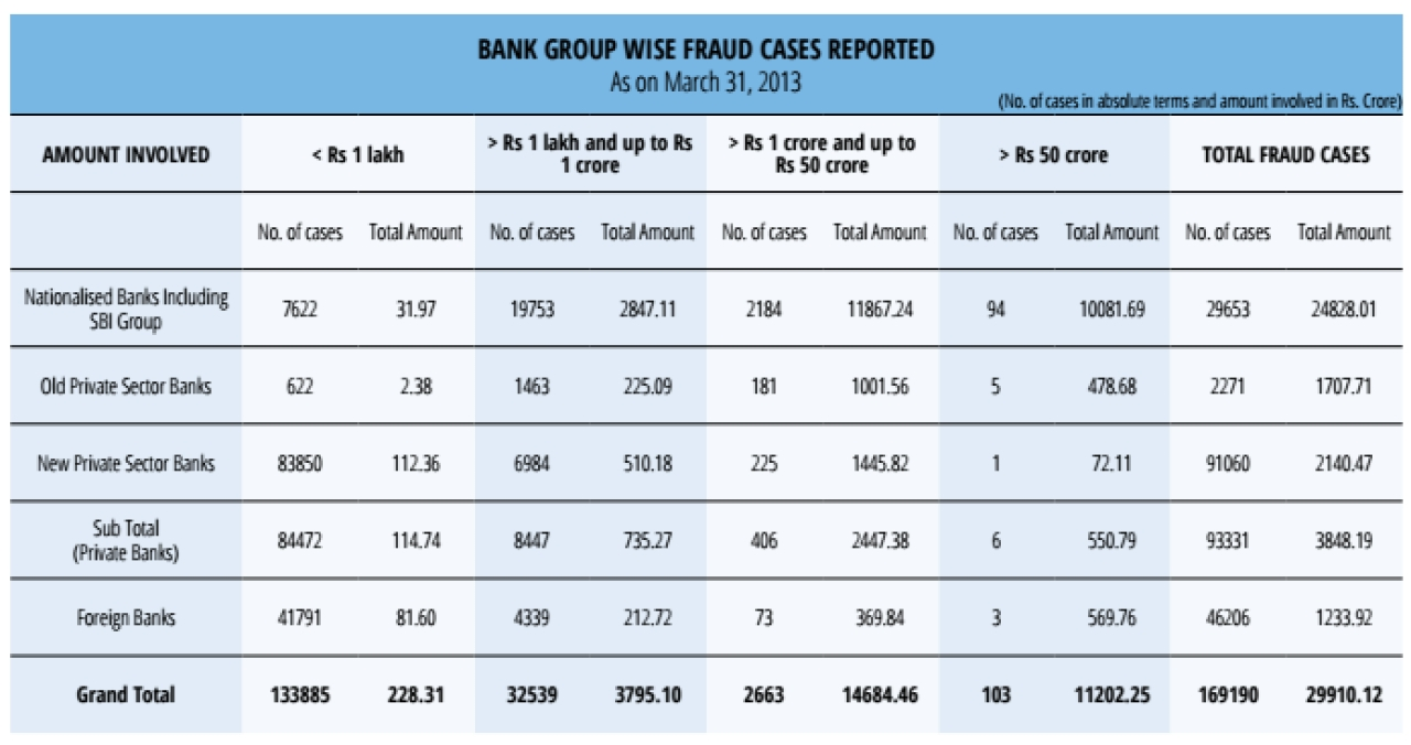 Bank Group Wise Fraud Cases Reported