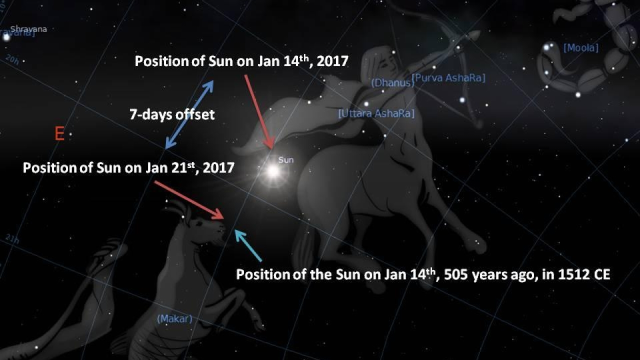 Notice the position of the Sun at 7AM on Jan 14th, 2017, and how 7 days later, it is at the Makar Rashi. Considering Precession, 505 years ago, Makar Sankranti would have been on Jan 14th – exactly the time of Kerala Astronomer, Nilakantha Somayaji, 1512 CE.