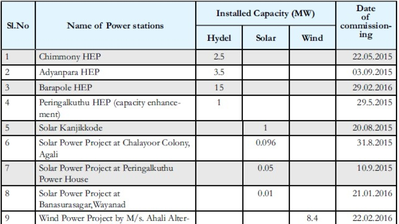 Table 3: Power Projects commissioned in 2015-16 (Economic Review, 2016, Kerala)