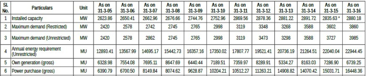 Table 1: Capacity, Demand and Generation of Electricity in Kerala (Power System Statistics, KSEBL, 2015-16)