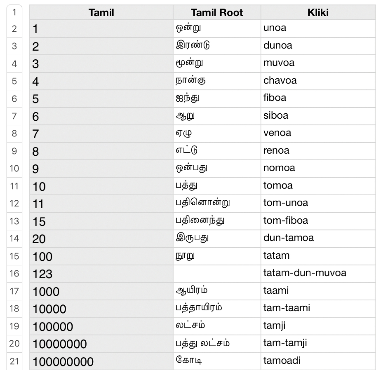 Kilikki Numbers (Madhan Karky)