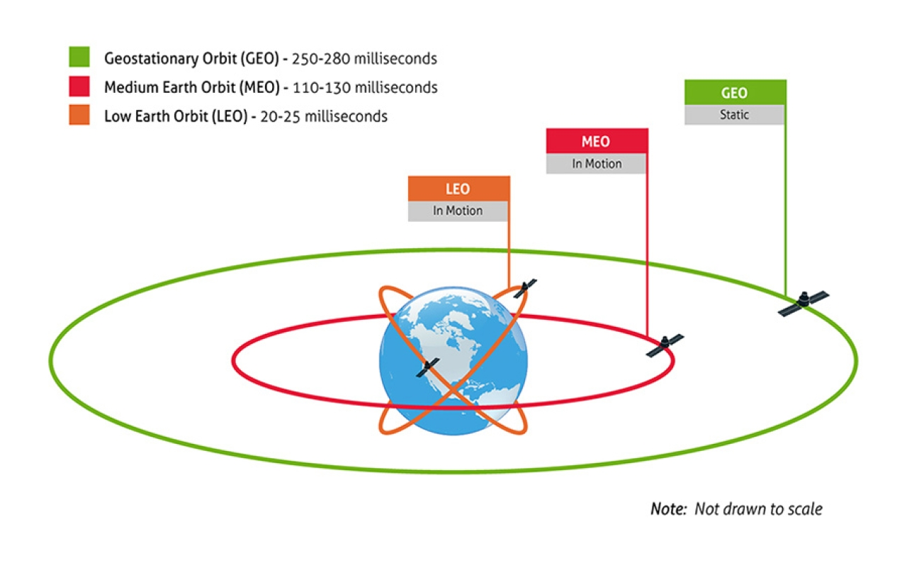 Three basic orbits, defined by their distance from the planet.
