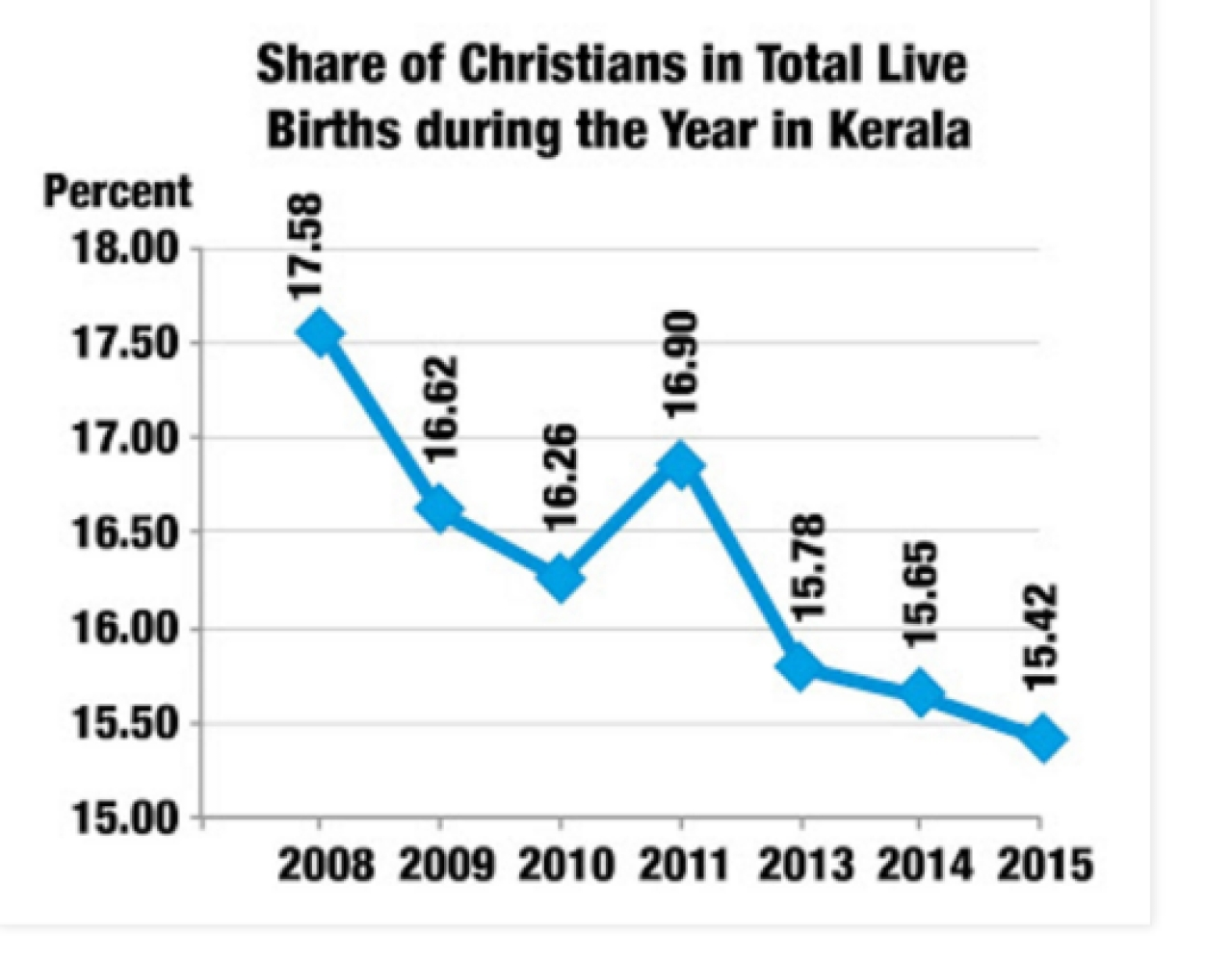 Share of Christians in total live births