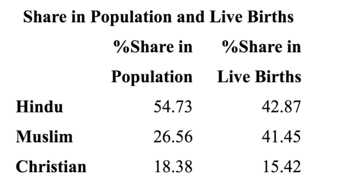 Share in population and live births