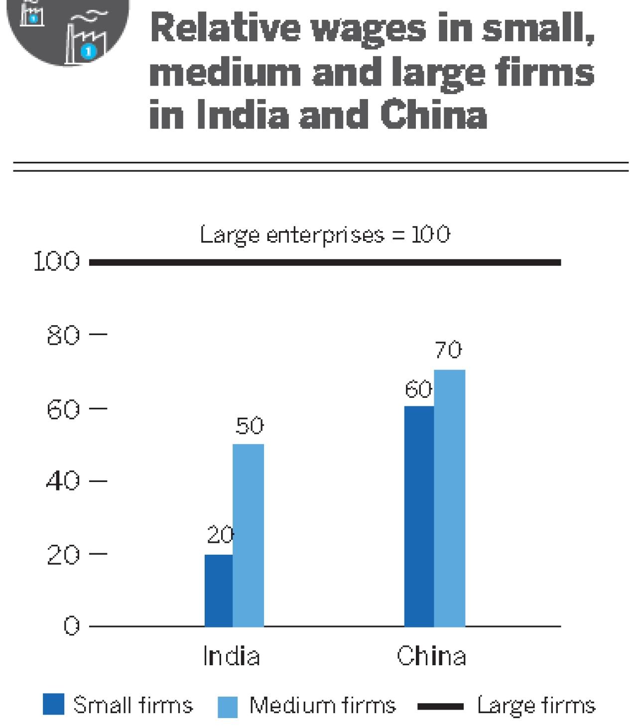 Source: IDFC-NITI Aayog Report