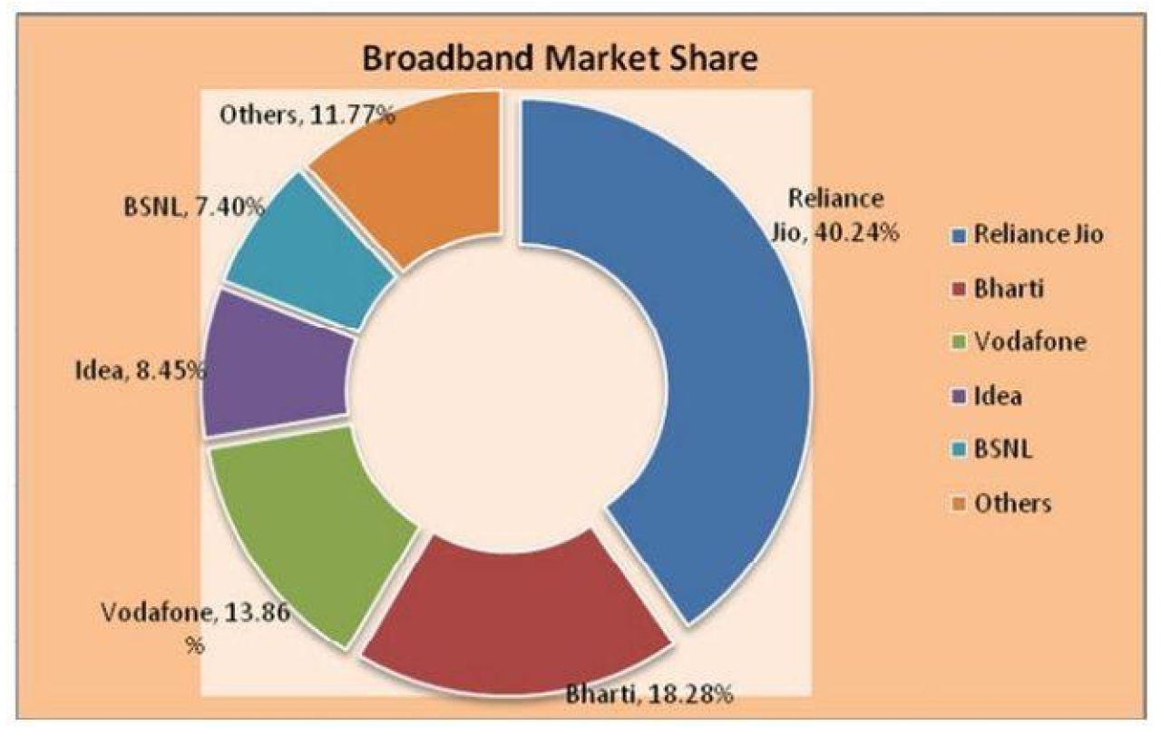 Source: Telecom Lead