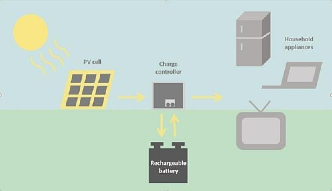 Figure 4. A simple solar home system (SHS)