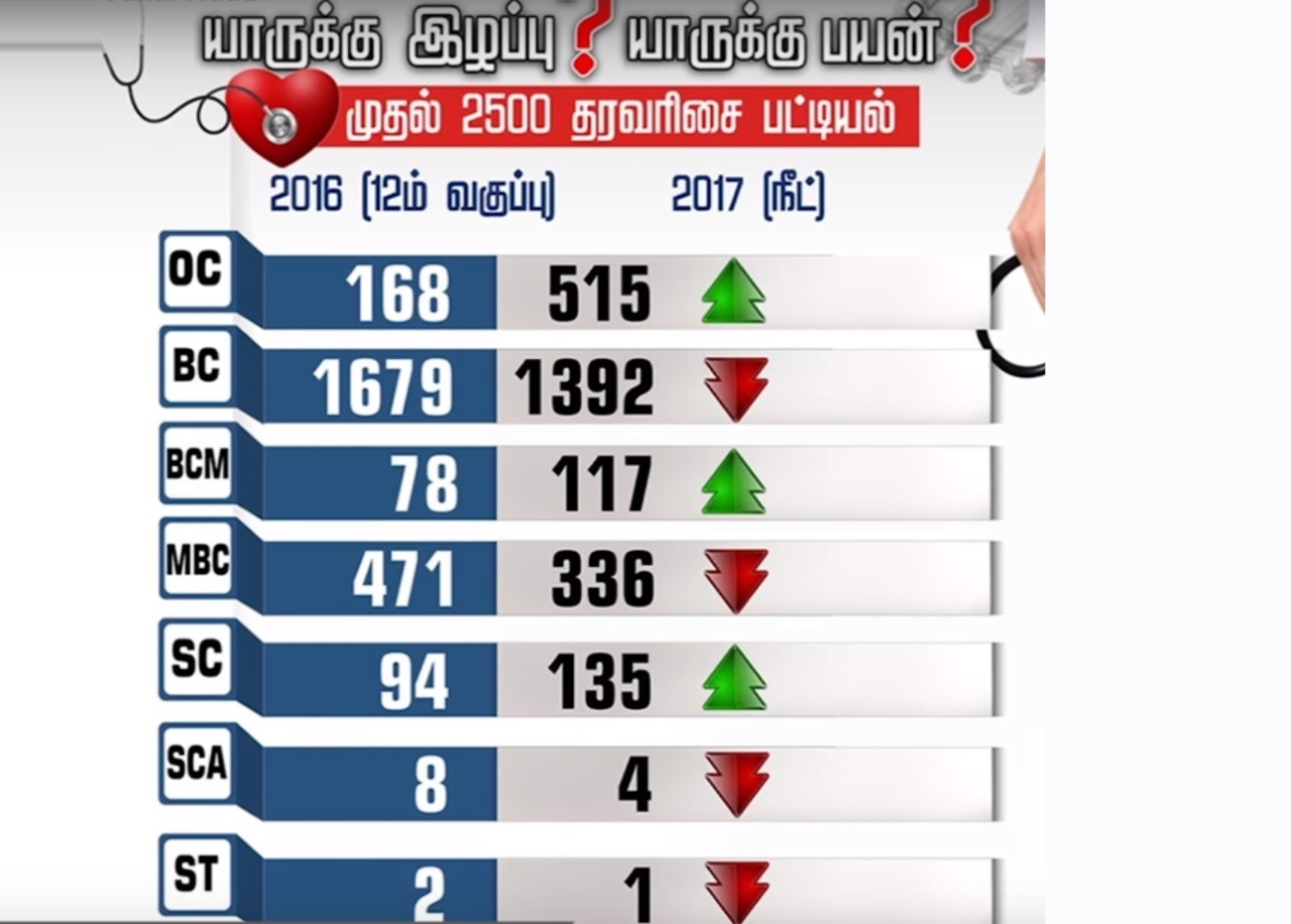 An image used by a television channel to highlight community-wise allocation of seats.