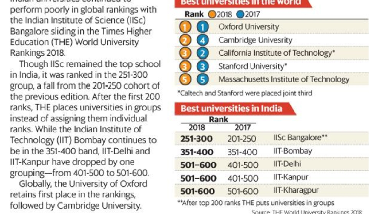 Though IISc remained the top university in India, it was placed in the 251-300 groupings.