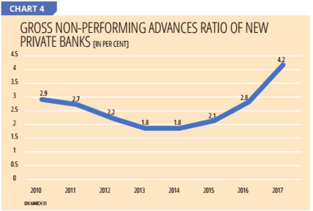 Source: Reserve Bank of India and Indian Banks Association