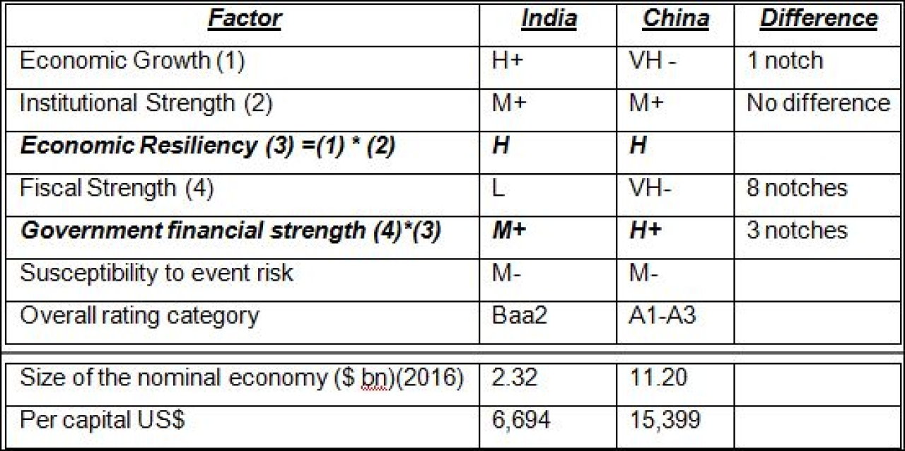 A comparison between India and China
