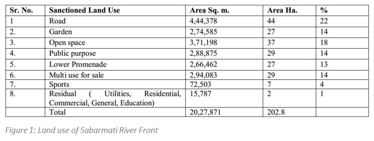 Source: Sabarmati Riverfront website