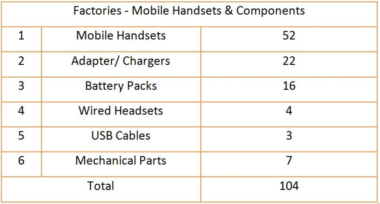 The total number of mobile phone handset and component factories operating out of India.
