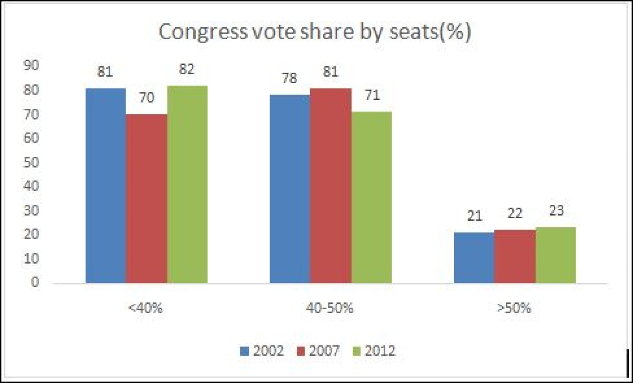Congress' vote share (Source: Indiavotes.com)