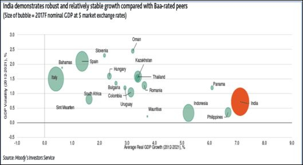 Comparison of India's growth with its peers