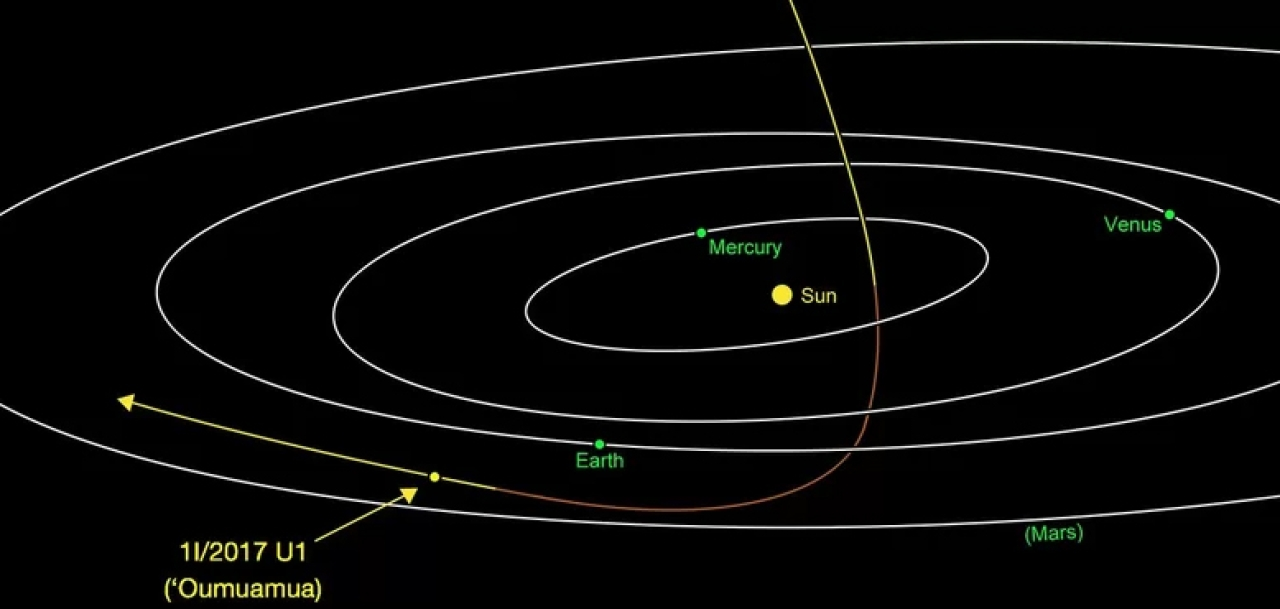 Oumuamua exits our solar system: courtesy: NASA