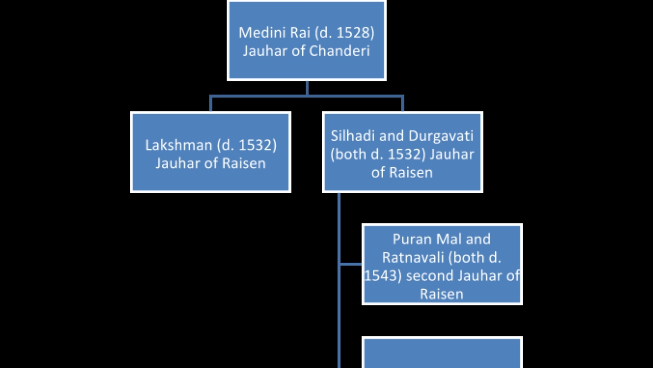 Based on <i>Naukar, Rajput and Sepoy: The Ethnohistory of the Military Labor Market in Hindustan</i>