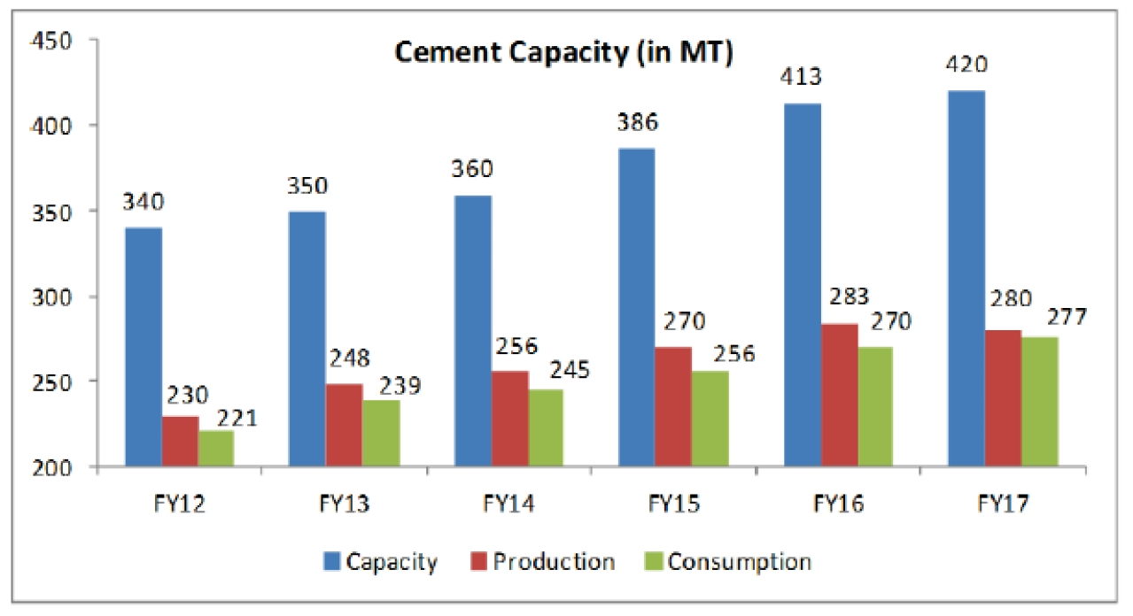 ent capacity, production and consumption chart. Source: SBI rep