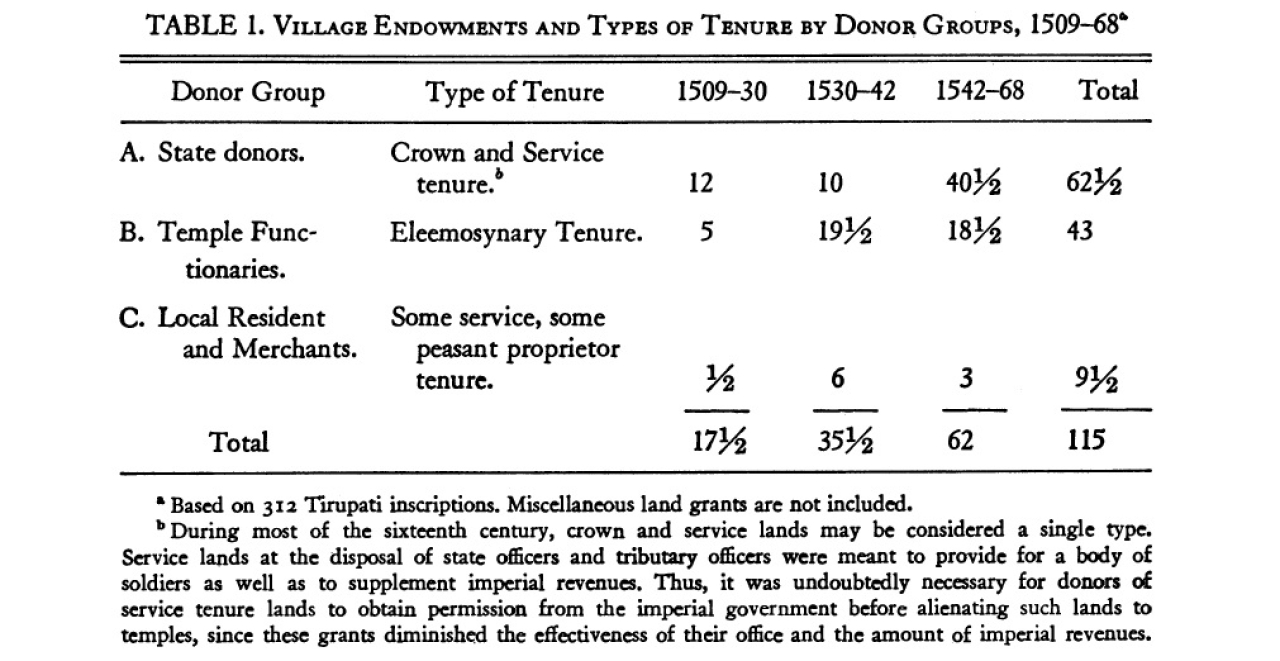 Table showing village endowments made to the Tirupati temple from 1509 to 1568 ('The Economic Function of a Medieval South Indian Temple')