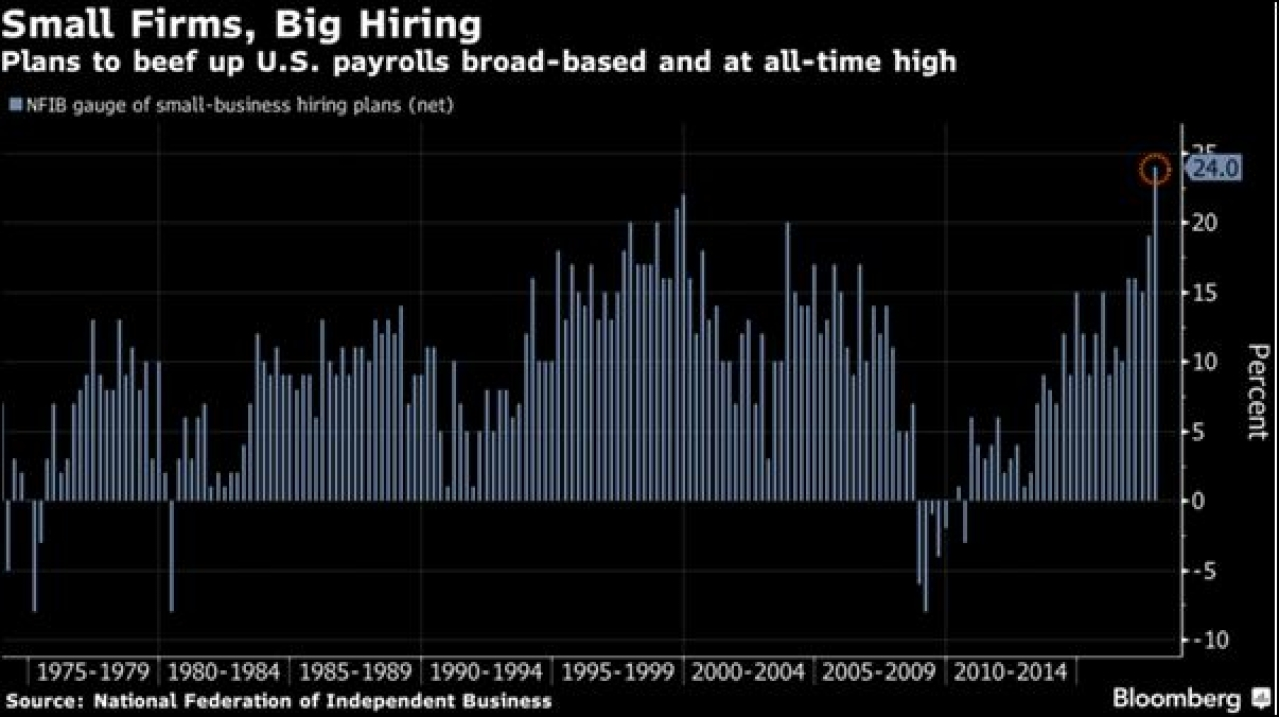 "<a href=""https://www.bloomberg.com/news/articles/2017-12-12/optimism-among-u-s-small-businesses-jumps-to-highest-since-1983"">Source</a>"