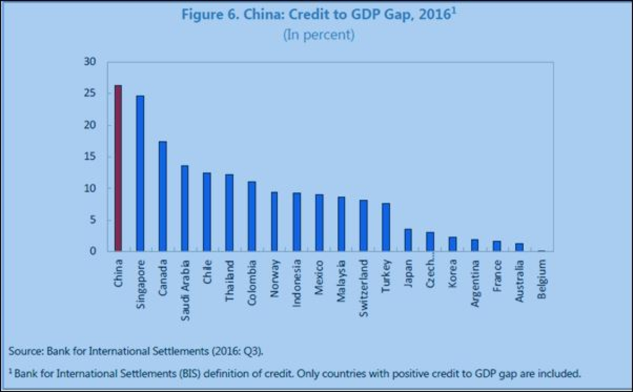Source: People's Republic of China: Financial System Stability Assessment, IMF Country Report No. 17/358, December 2017