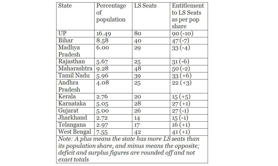 Indicative list of states, their population share versus their Lok