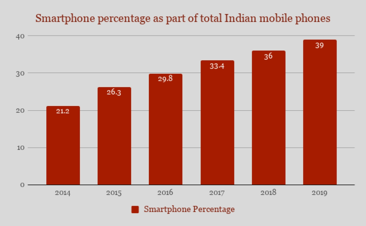 Smartphones are predicted to gain close to 40 per cent market share by 2019.