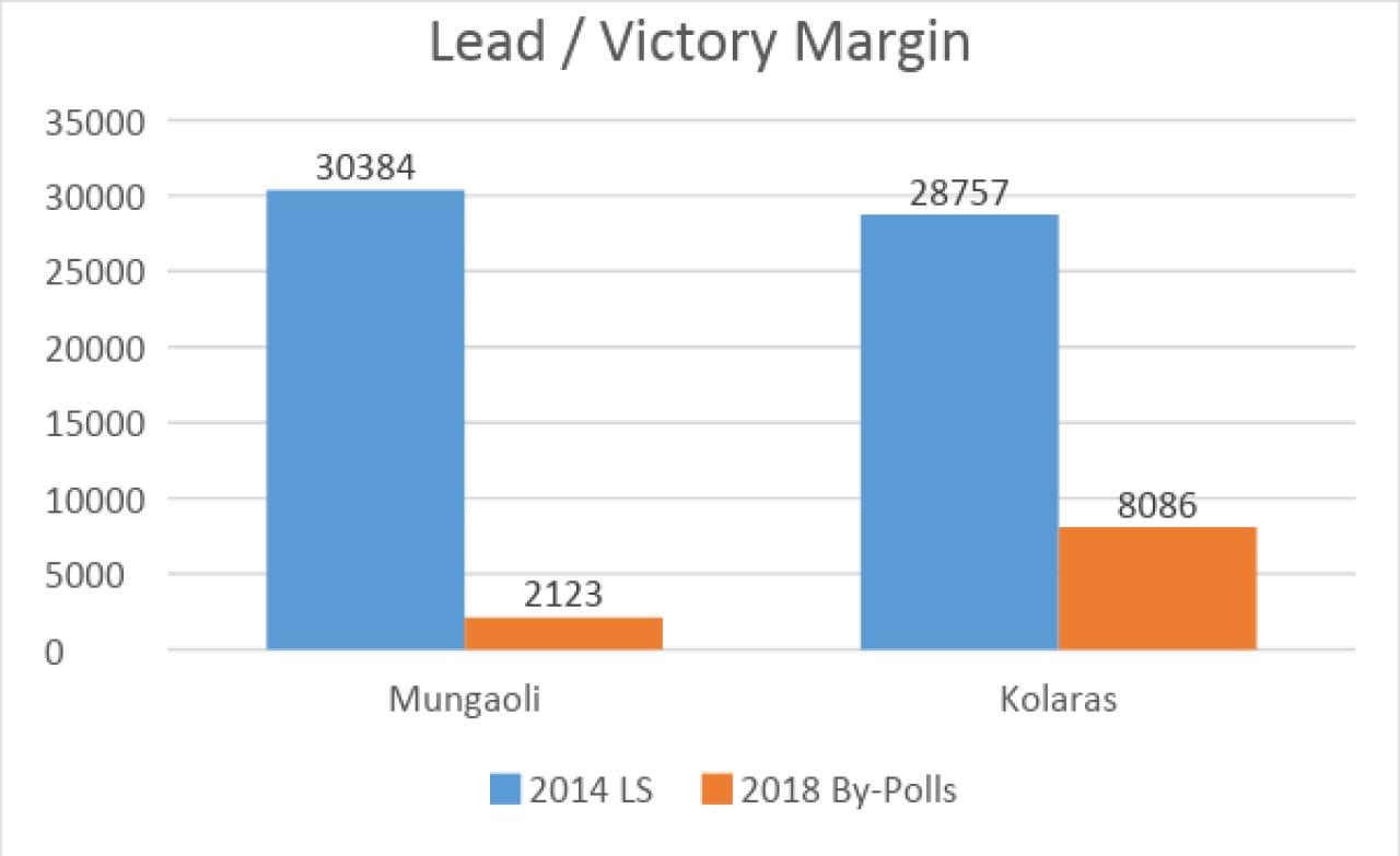 Source: www.indiavotes.com