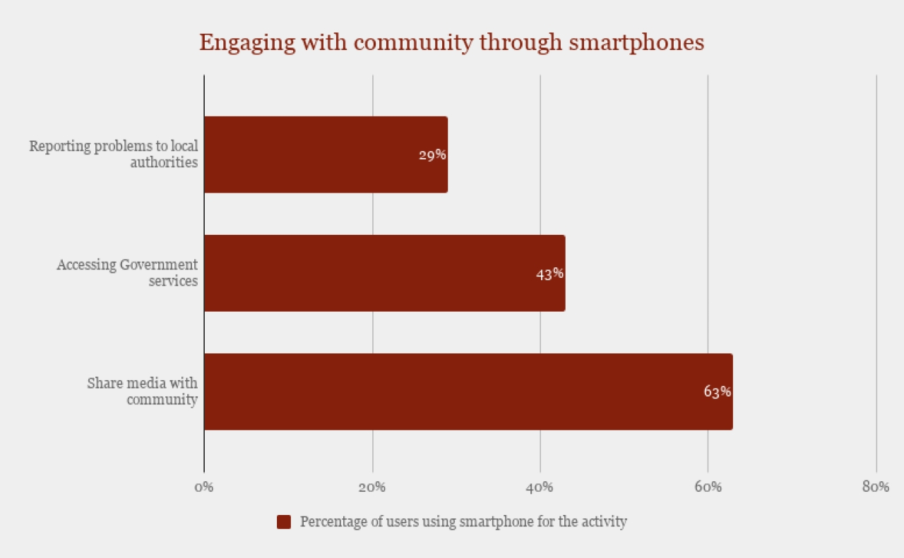 Smartphone use for community engagement.