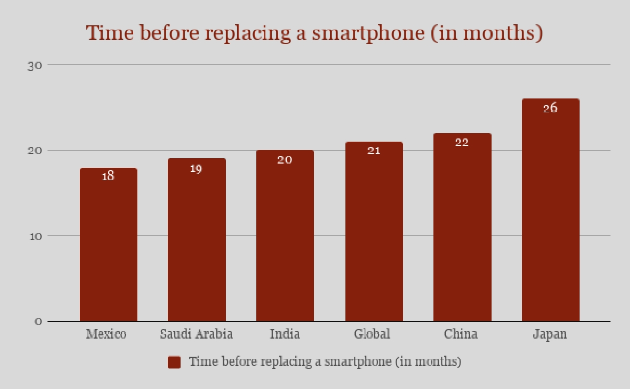 Indians replace their smartphones earlier than the global average.