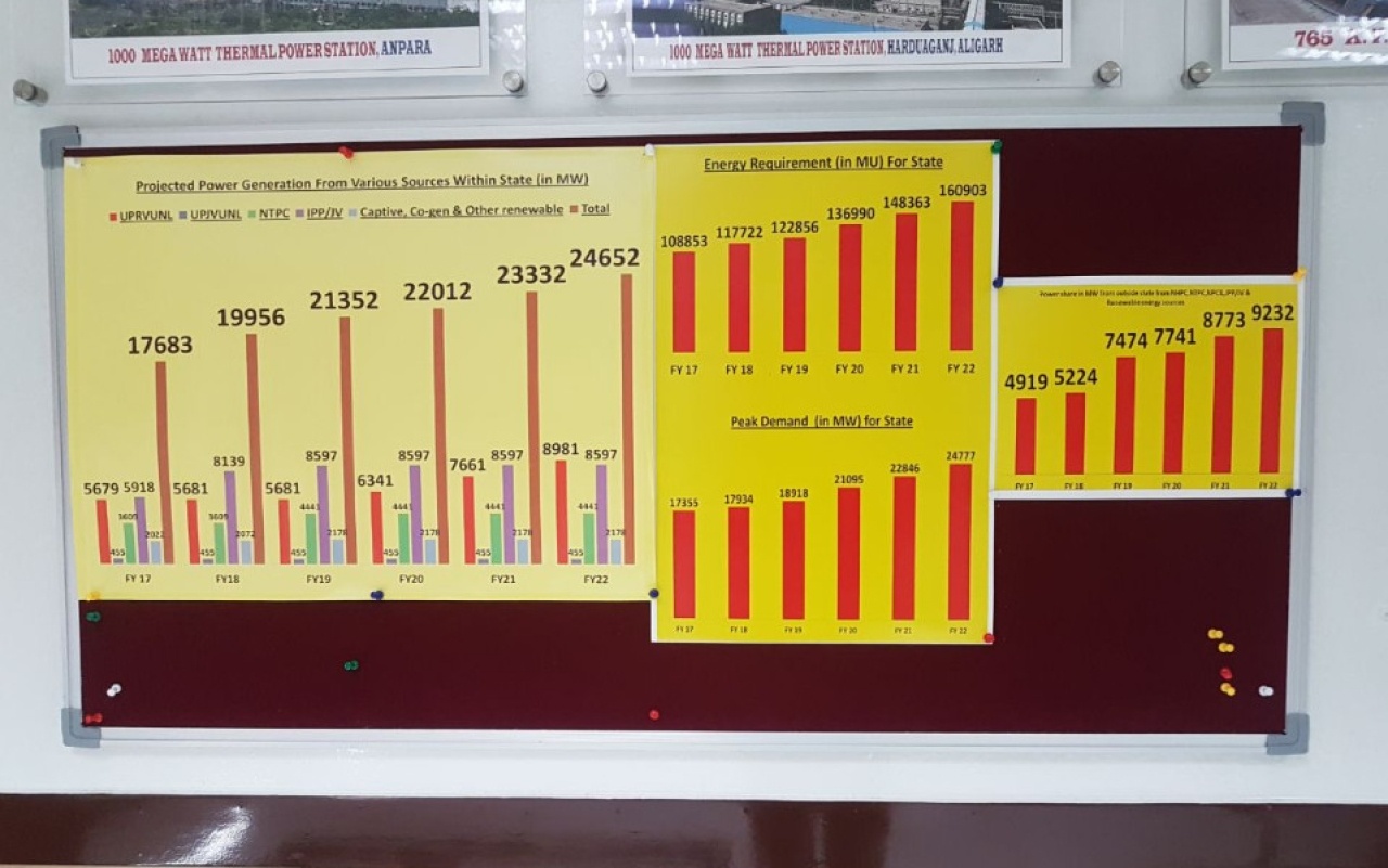 A chart in Sharma's office showing projected power generation from sources within the state between FY17 and FY22.