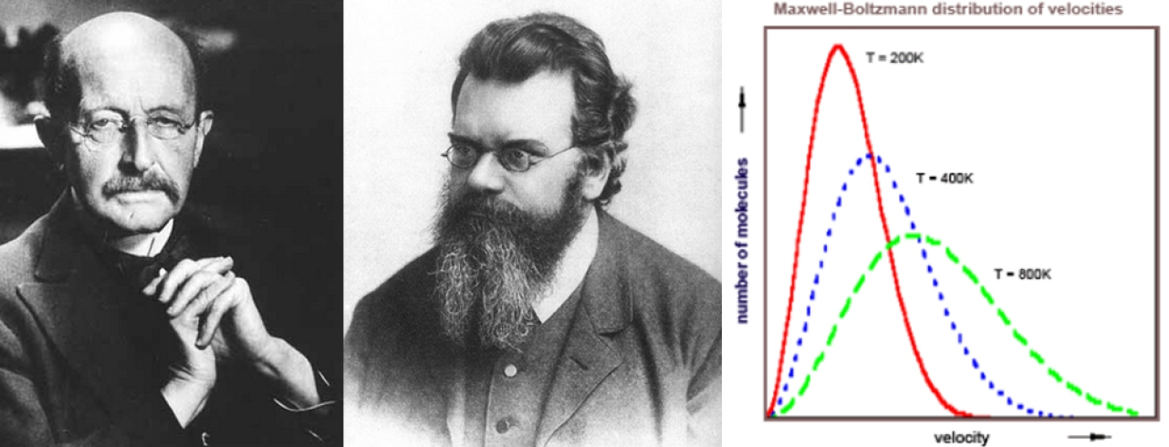 Max Planck, Ludwig Boltzmann, and the statistical distribution they worked out