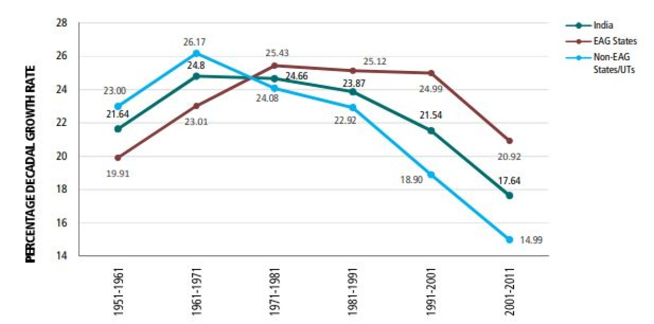 Growth rates in India, EAG states and non-EAG states and Union Territories 1951-1961 to 2001-2010.