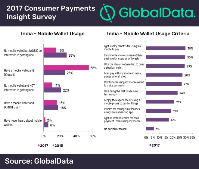 A recent survey of Indian mobile wallets usage by analytics company GlobalData shows that the number of  users currently operating e-wallets has doubled since 2015. For one in three, the prime motivation is not just convenience but the loyalty benefits that are offered. The chart, above, summarises the findings. (Click to enlarge)