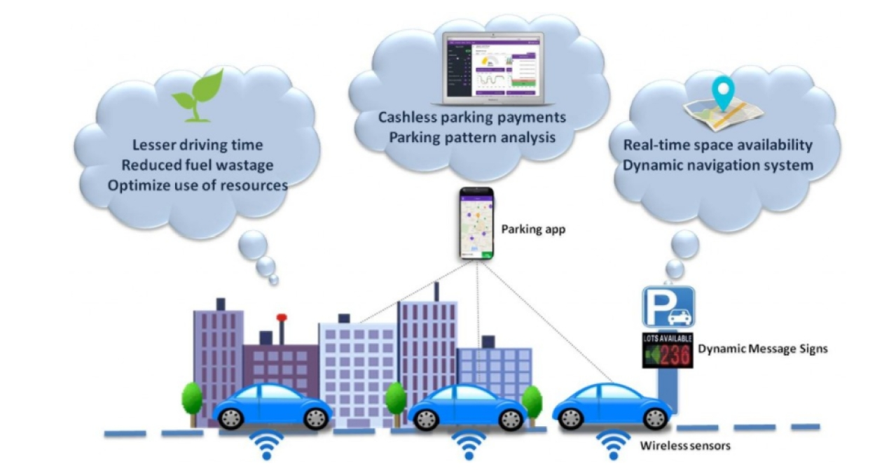 Working of sensor-based parking (Source: pparke.in)