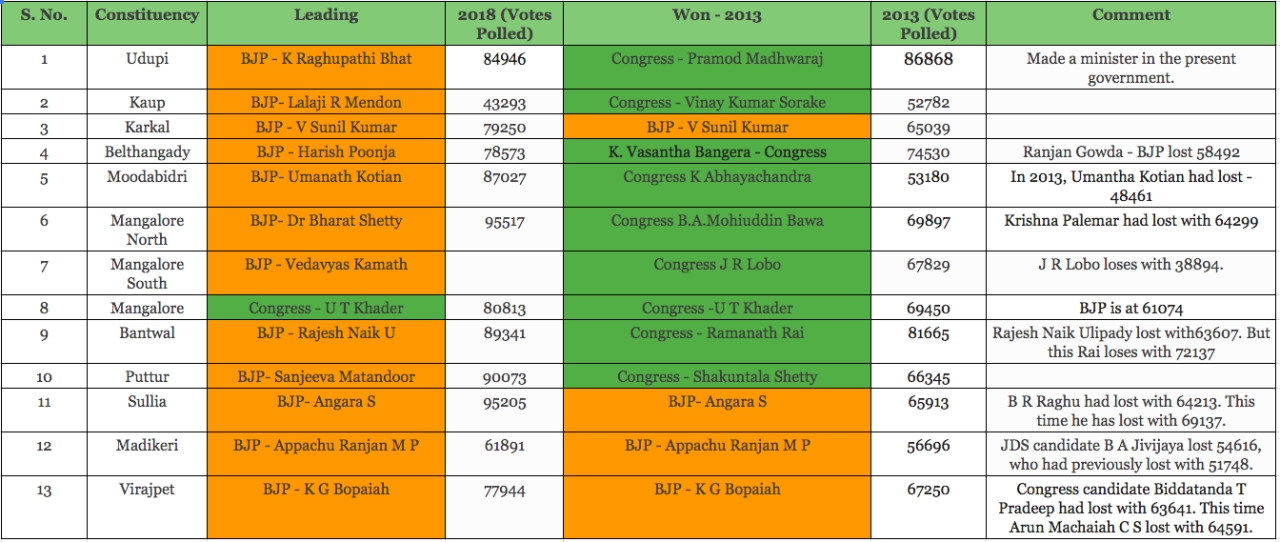 The results from Dakshina Kannada (click to enlarge)