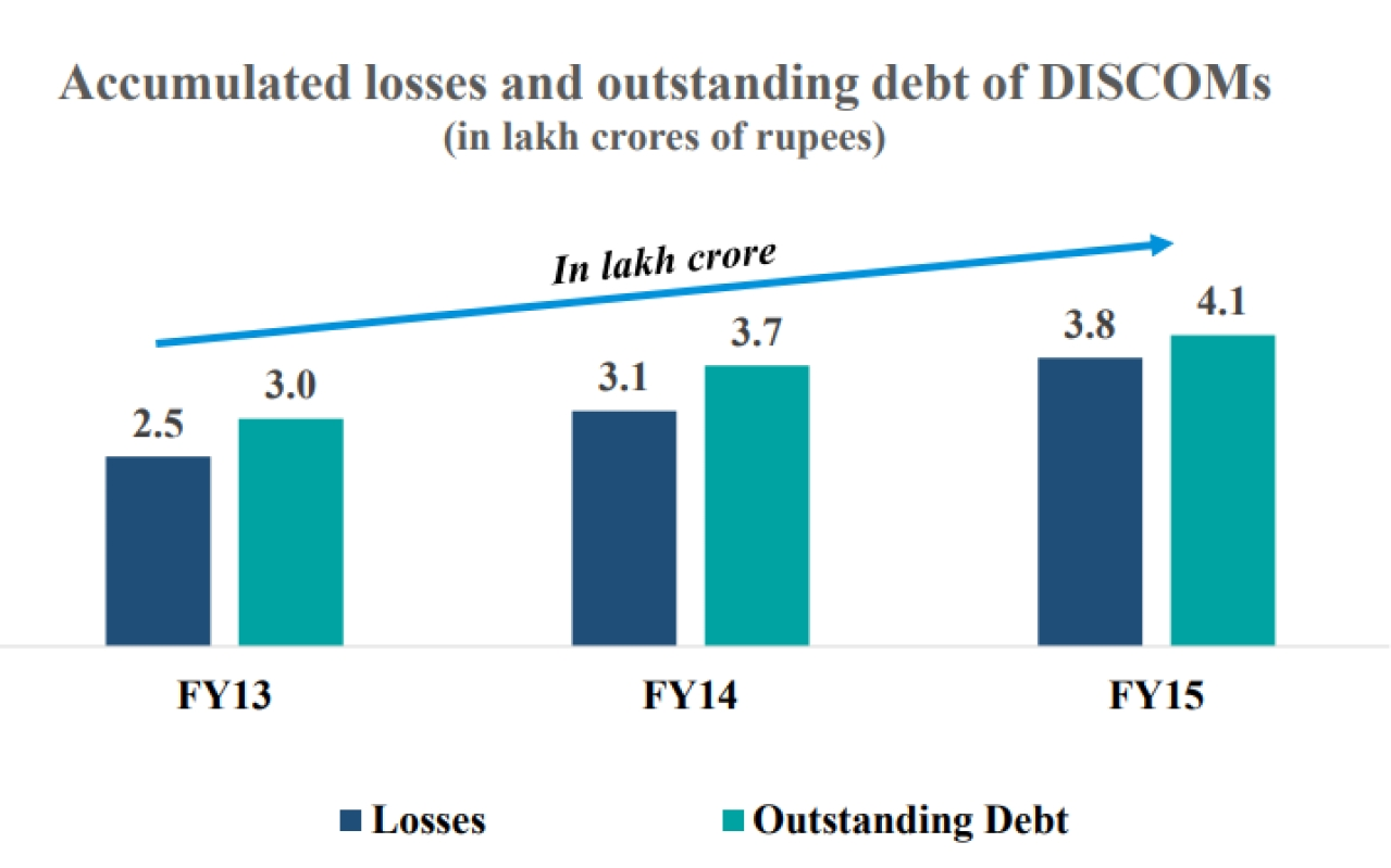 Data and charts gathered from the report 'UDAY and Power Sector Debt: Assessing Efficiency Parameters and Impact on Public Finance'.
