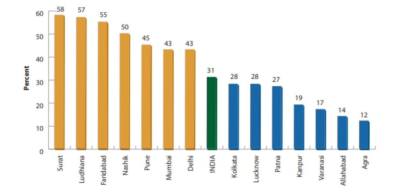 Percentage of internal migrants in select million-plus cities (Source: Census 2001)