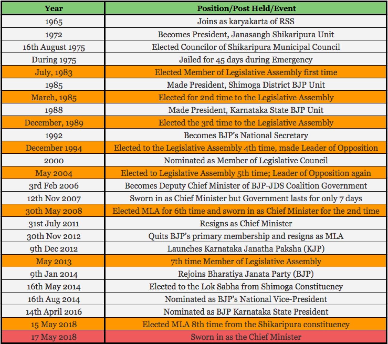 B S Yeddyurappa's timeline