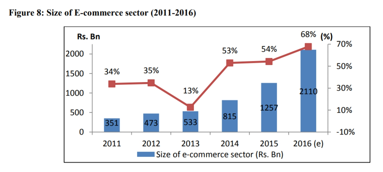 The size of the e-commerce sector between 2011 and 2016 (UNIDO)