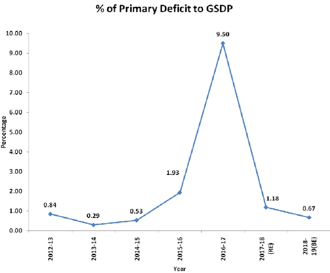 Primary deficit to GSDP