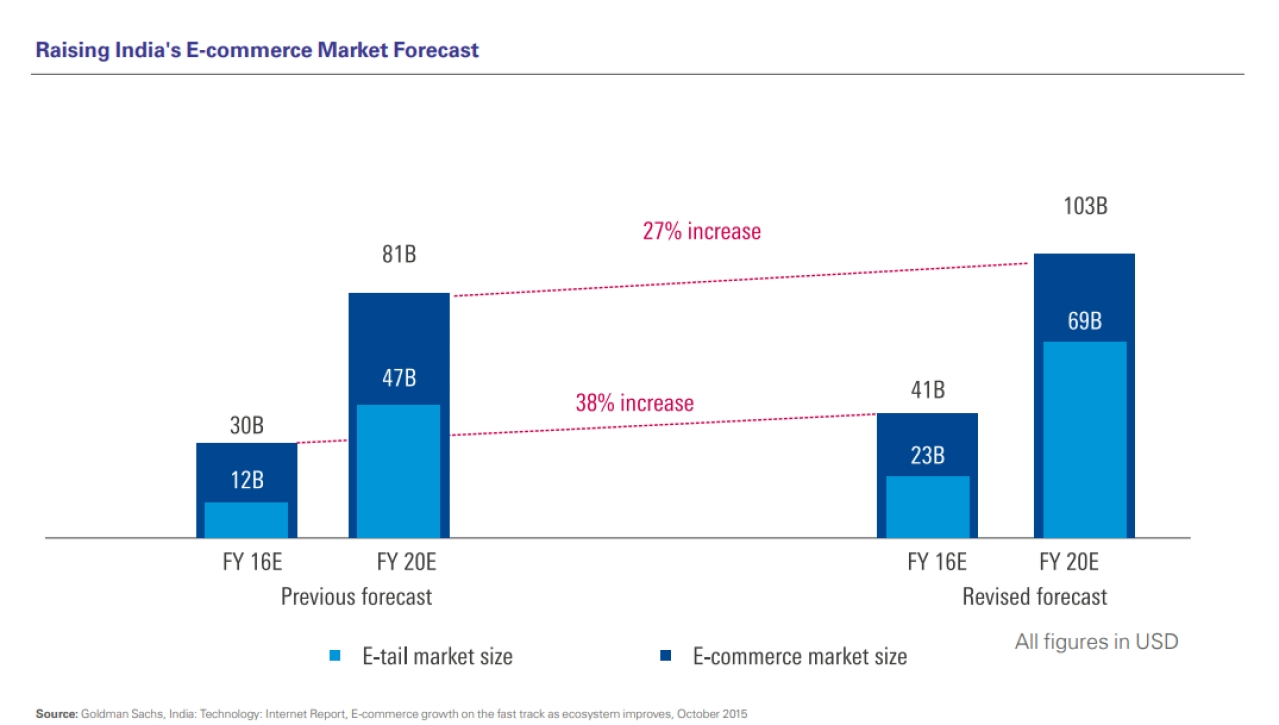 A graph that shows India's rising e-commerce market (KPMG)